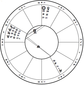 Birthchart for Virginia Woolf