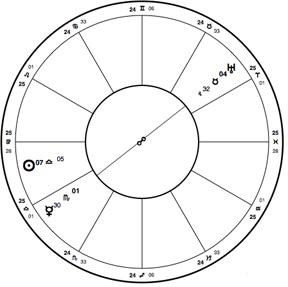 Birthchart for Julie Andrews